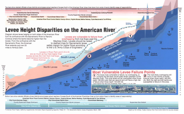 this is a complicated diagram that shows that Sacramento levees are higher on one side of the American River compared with the other side.